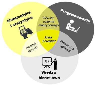 Data Scientist kto to