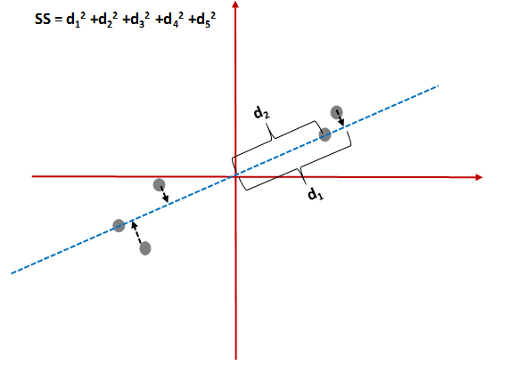 PCA example
