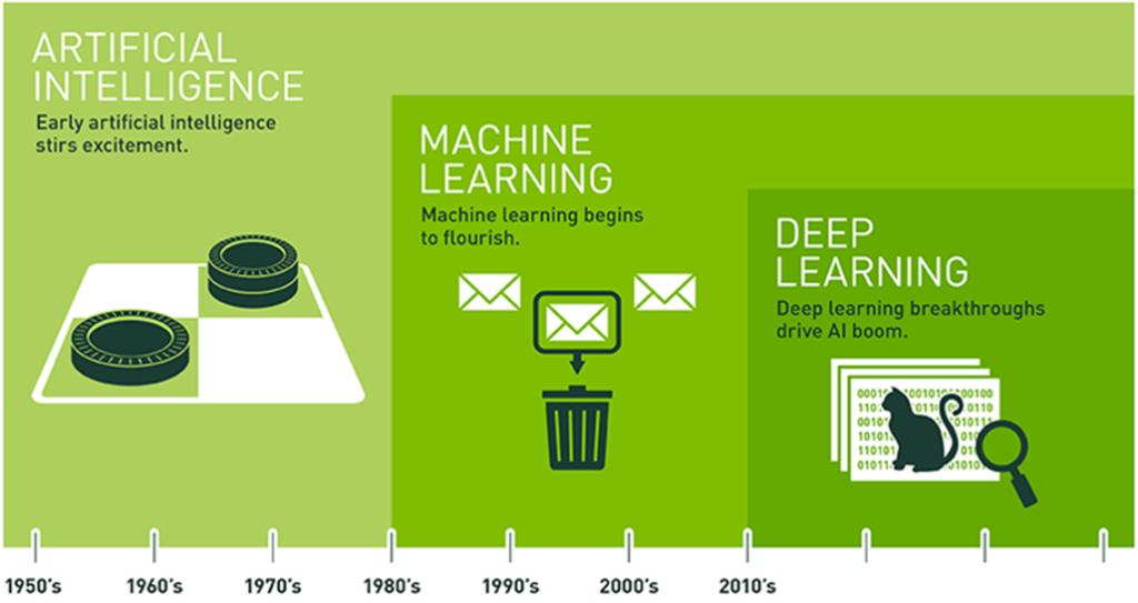 uczenie maszynowe (machine learning) history