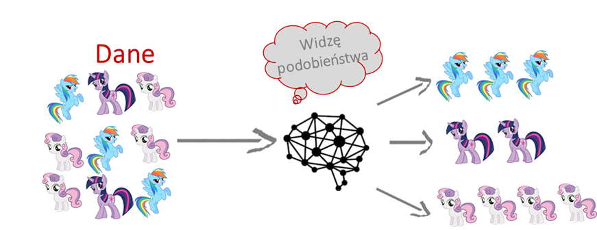 uczenie maszynowe nienadzorowane (machine learning unsupervised)
