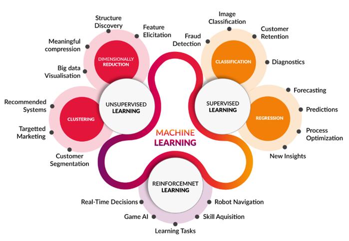 uczenie maszynowe (machine learning examples)