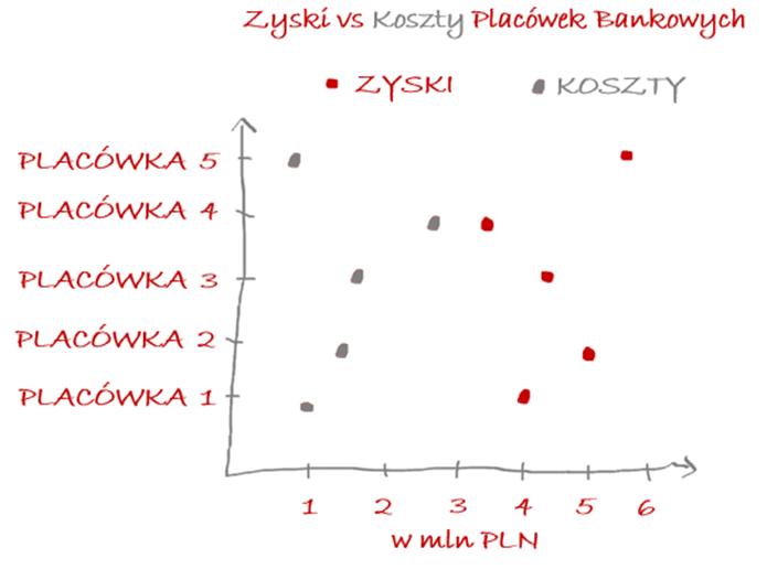 wykres rozrzutu (scatter plot)