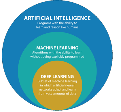 sztuczna inteligencja ai si