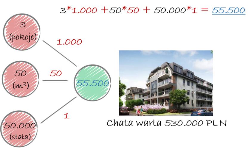 sieć neuronowa - przykład