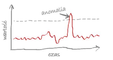 przykład anomalii
