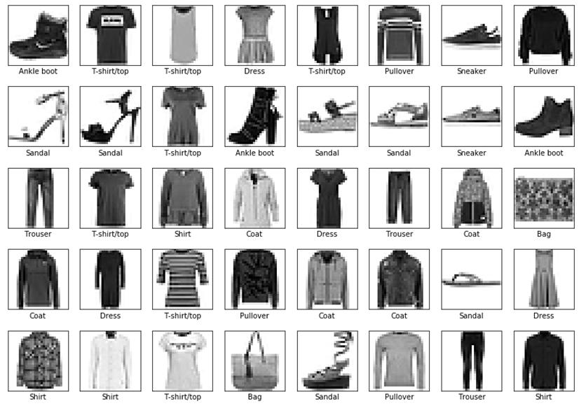 fashion mnist top 40