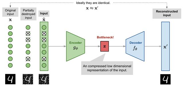 2.Autoenkodery odszumiające (ang. denoising autoencoders)