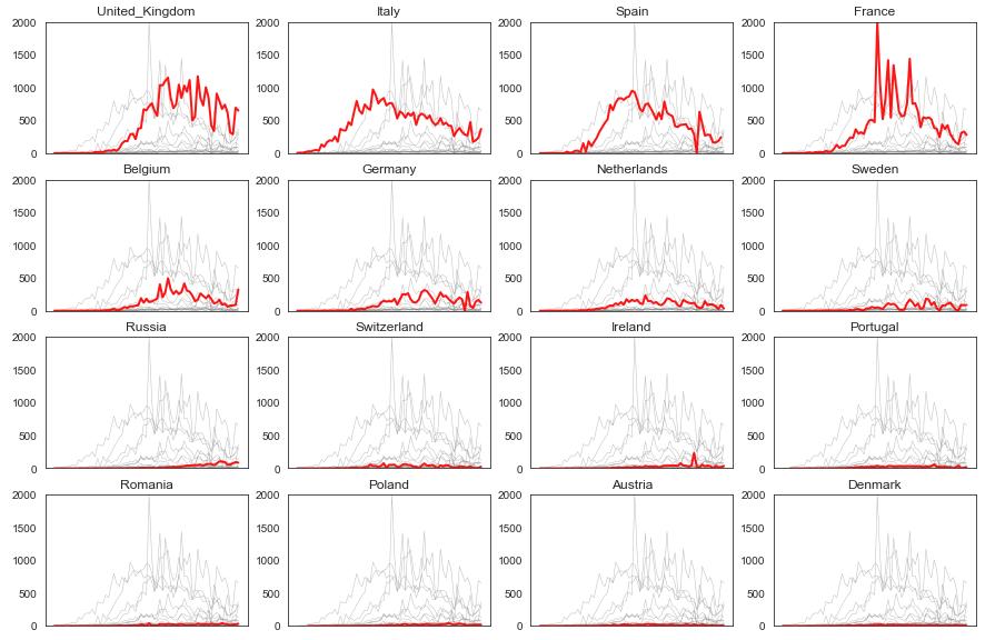 wykres liniowy dla wielu serii